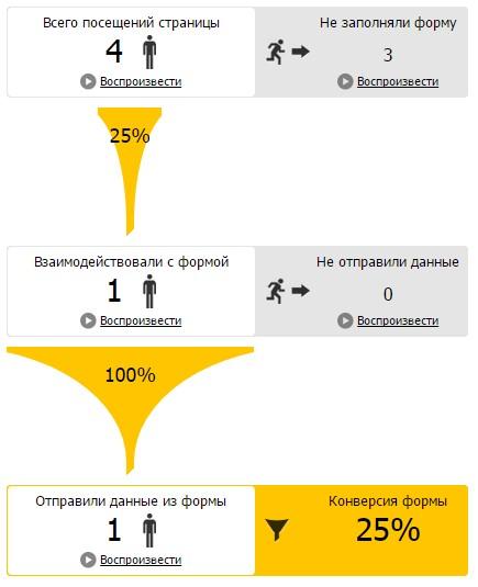 Конверсия форм в яндекс метрике